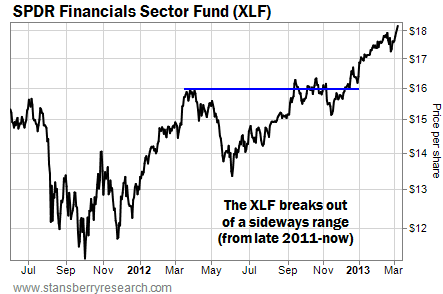The XLF Breaks Out of a Sideways Range