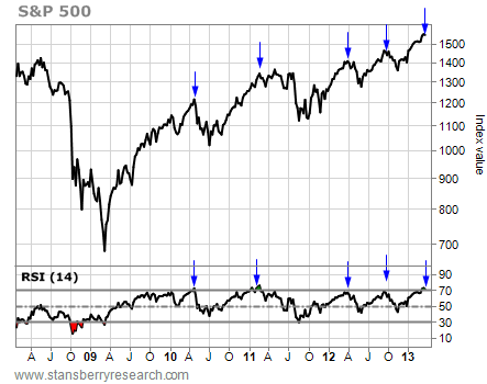 Weekly Chart of the S&P Plotted Against Its RSI