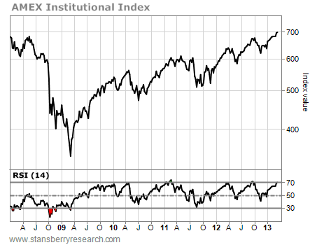 AMEX Institutional Index Indicates Its Time to be Cautious on Stocks