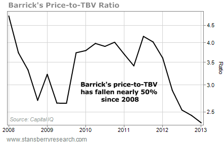 Barrick's Price-to-TBV Has Fallen Nearly 50% Since 2008
