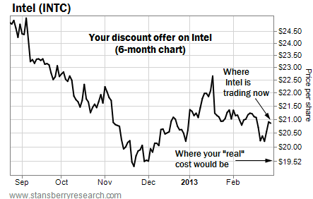 Your Discount Offer on Intel (INTC)