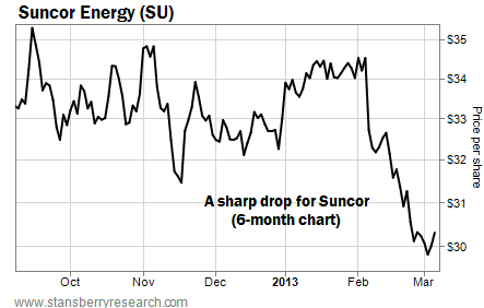 Suncor's (SU) Share Drop Over Six Months