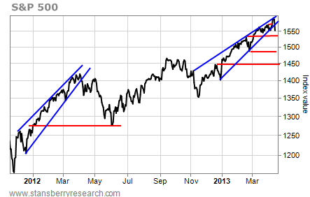 S&P 500, Index Value, January 2012 - March 2012