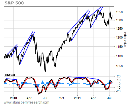 S&P 500, Index Value, January 2010 - July 2011