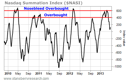 Nasdaq Summation Index Value, 2010-2013