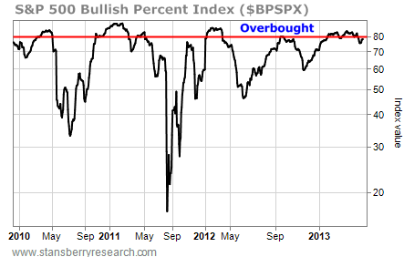 S&P 500 Bullish Percent Index Value, 2010-2013