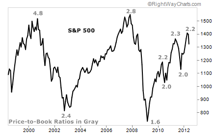 "The U.S. Stock Market's ""Multiple's"" Sustained Decline"