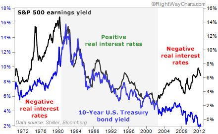 The Relationship Between Stocks and Bonds Since 1960