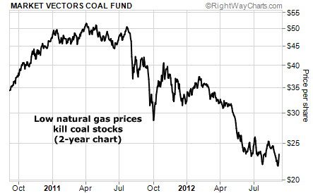 Low Natural Gas Prices Killing Coal Stocks