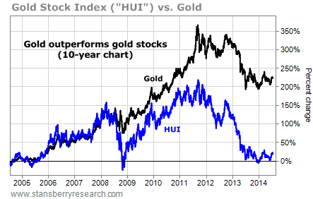 HUI vs gold chart