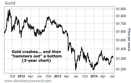 gold crashes 3-year chart