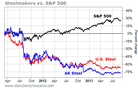 AK steel and U.S. steel vs S&P