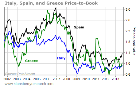 european stock price-to-book