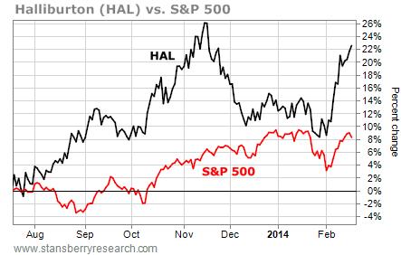 HAL vs S&P