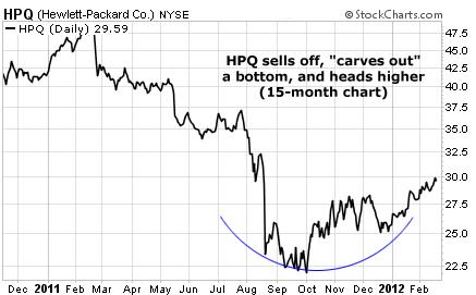 Hewlett-Packard (HPQ) Hits Bottom and Heads Higher