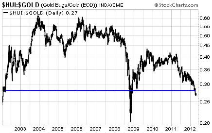 Buy Gold Stock Gta V