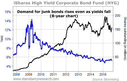 bonds and the bond market essay The yield gap between treasurys and junk bonds is unusually narrow and shrinking why stock-market investors should be worried about the junk-bond market by kass believes stock market investors are burying their heads in the sand about what the junk bond market is telling.