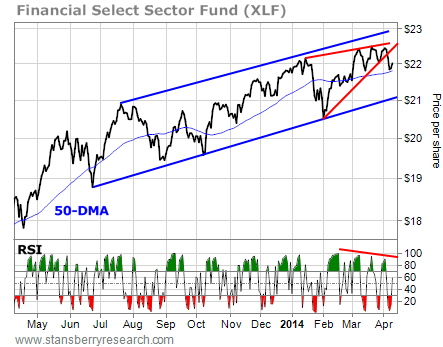 Financial Select Sector Fund (XLF)