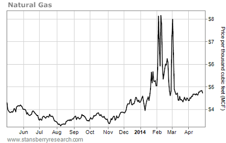 price of natural gas chart