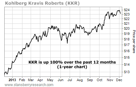 stock chart of KKR