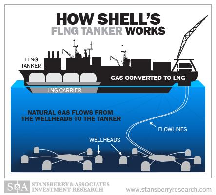 flng tanker