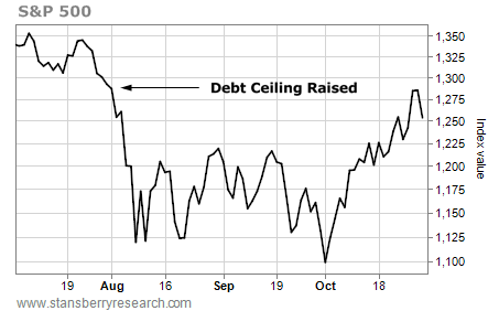 debt ceiling raised