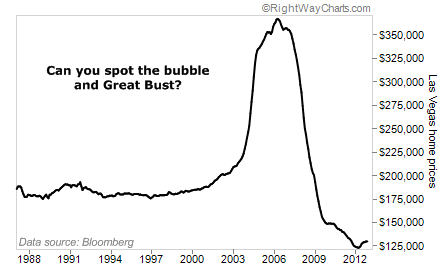 The U.S. Real Estate Bubble and Great Bust
