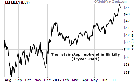 "A ""Stair Step"" Uptrend in Eli Lilly (LLY)"