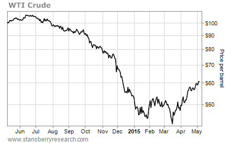 Crude oil prices bottomed out in March at at $40 per barrel and have now risen back to $60 per barrel.
