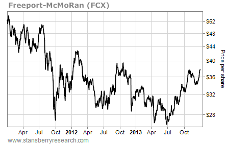 fcx share price chart