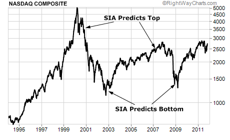 The Two Peaks and Bottoms of the NASDAQ Since 1995