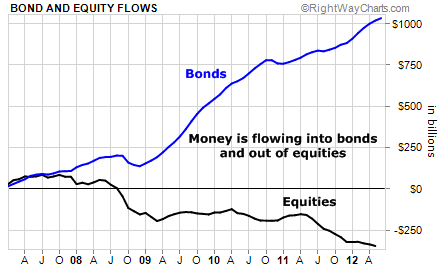 Money is Flowing Out of Bonds and Into Equities