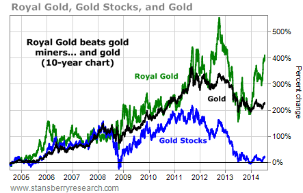 royal gold vs gold miners