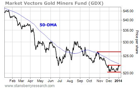 chart of GDX