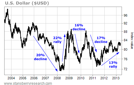 Rallies and Declines in the U.S. Dollar (USD)