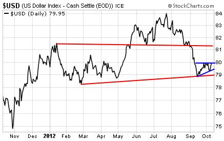 U.S. Dollar Index (One Year Chart)