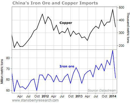 chinas imports of copper and iron ore chart