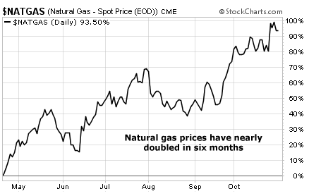 Natural Gas Prices Have Nearly Doubled in Six Months