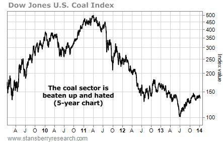 U.S. coal index graph