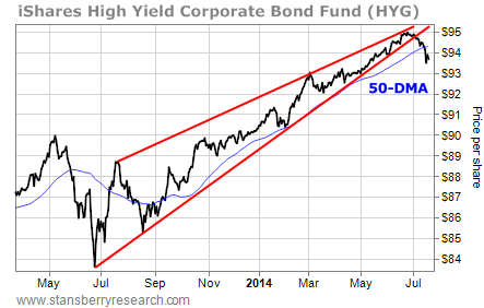bond chart of HYG