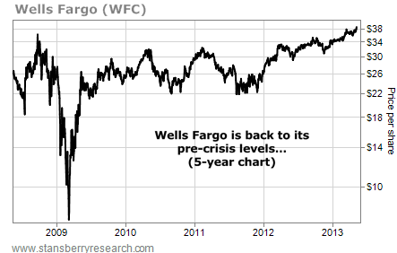 Wells Fargo (WFC) Back to Pre-Crisis Levels