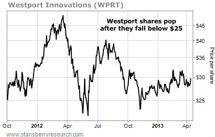 Westport (WPRT) Shares Pop After They Fall Below $25