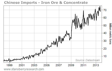 chinese iron ore imports