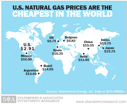 global natural gas prices