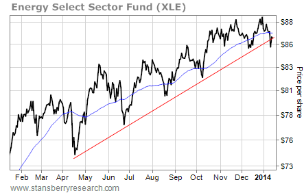 XLE stock chart