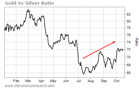 Not Buying Gold Now. Why? Because The Best Returns will be in Silver
