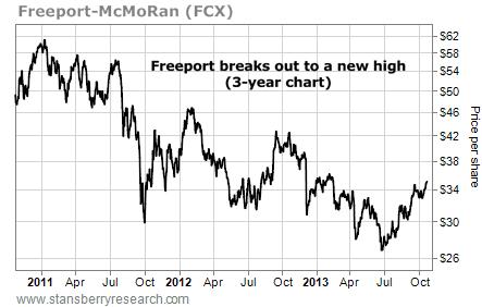 Freeport-McMoRan (FCX) stock chart
