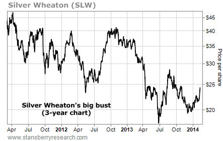SLW share price chart