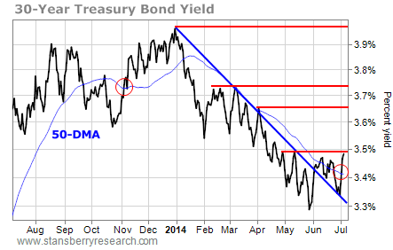 30-year treasury bond yield