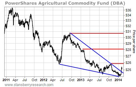 DBA share price chart